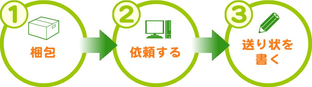 1.梱包→2.依頼する→3.送り状を書く
