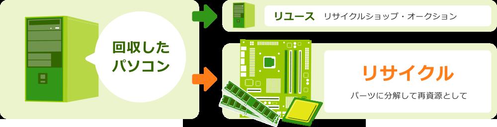 MRサービスでは回収したパソコンをパーツに分解して再資源としてリサイクルしています